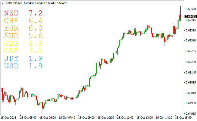 What is a Currency Strength Meter